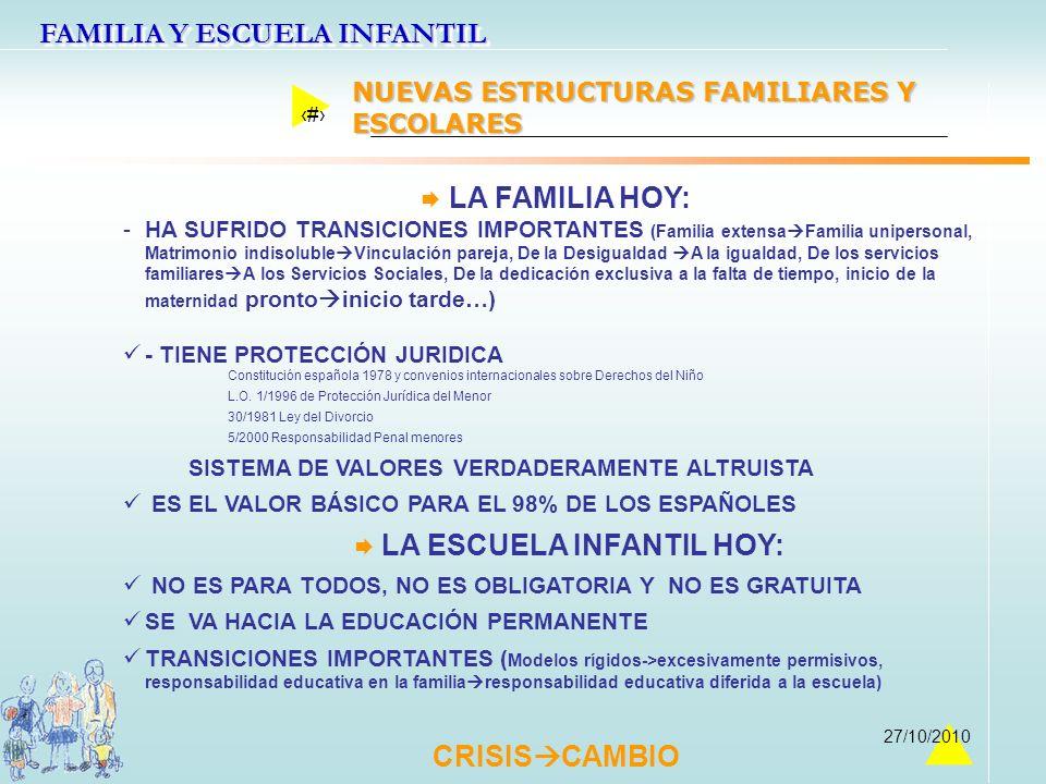 FAMILIA Y ESCUELA INFANTIL 7 27/10/2010 LA FAMILIA HOY: - -HA SUFRIDO TRANSICIONES IMPORTANTES (Familia extensa Familia unipersonal, Matrimonio indiso