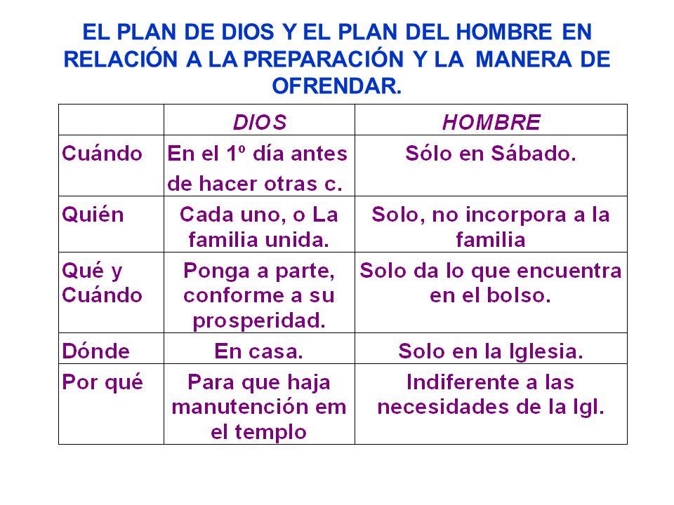 EL PLAN DE DIOS Y EL PLAN DEL HOMBRE EN RELACIÓN A LA PREPARACIÓN Y LA MANERA DE OFRENDAR.