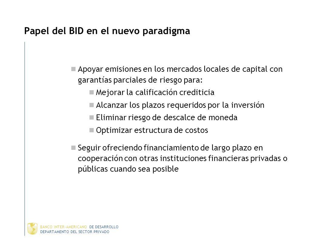 DEPARTAMENTO DEL SECTOR PRIVADO BANCO INTER-AMERICANO DE DESARROLLO Mercados de Capital en Mexico Ambiente macroeconómico estable y favorable a la inv