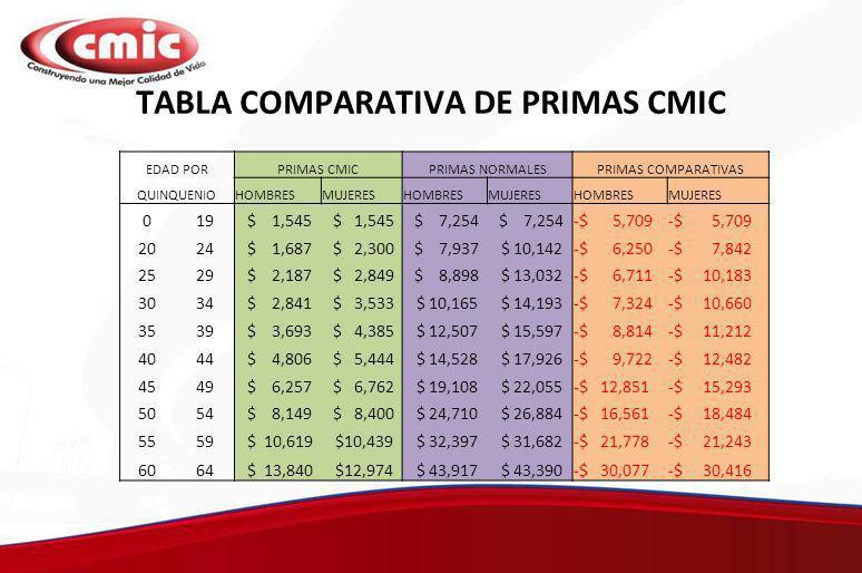 EDAD PORPRIMAS CMICPRIMAS NORMALESPRIMAS COMPARATIVAS QUINQUENIOHOMBRESMUJERESHOMBRESMUJERESHOMBRESMUJERES 019 $ 1,545 $ 7,254 -$ 5,709 2024 $ 1,687 $