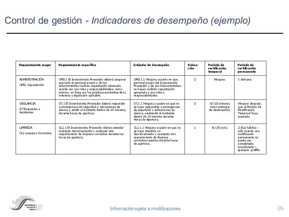 Información sujeta a modificaciones -20- Control de gestión - Indicadores de desempeño (ejemplo)