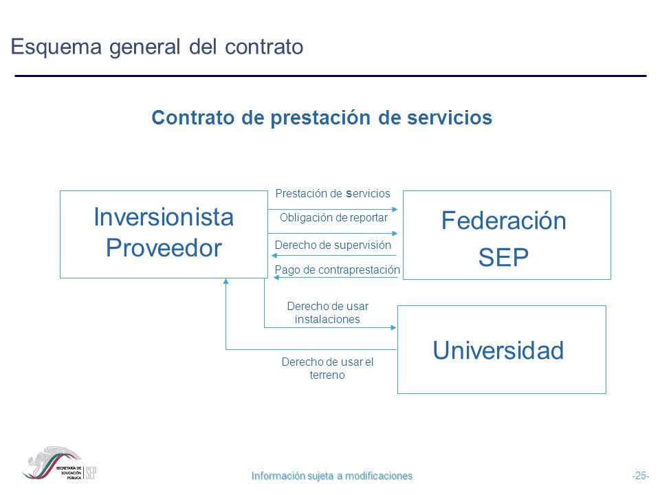 Información sujeta a modificaciones -25- Esquema general del contrato Inversionista Proveedor Federación SEP Prestación de s ervicios Pago de contrapr