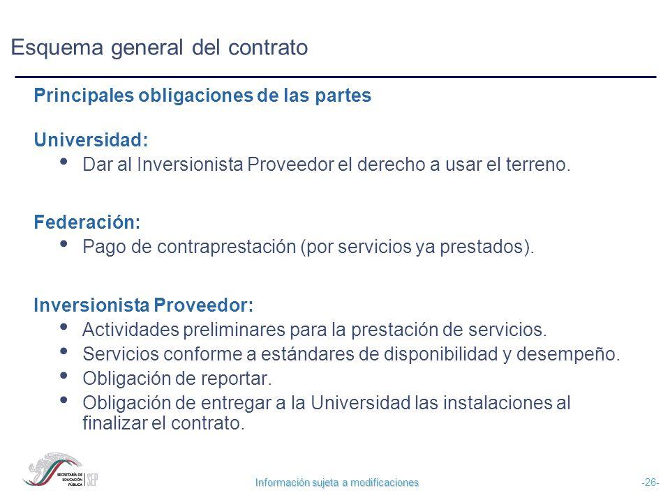 Información sujeta a modificaciones -26- Esquema general del contrato Universidad: Dar al Inversionista Proveedor el derecho a usar el terreno. Federa