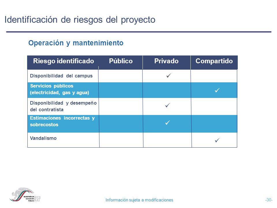 Información sujeta a modificaciones -30- Operación y mantenimiento Disponibilidad del campus Servicios públicos (electricidad, gas y agua) Disponibili