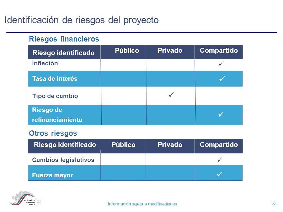 Información sujeta a modificaciones -31- Riesgos financieros Inflación Tasa de interés Tipo de cambio Riesgo de refinanciamiento PúblicoPrivadoCompart