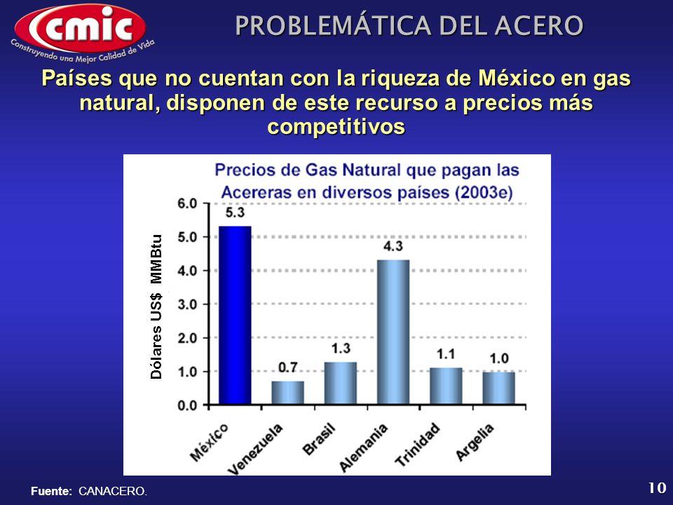 PROBLEMÁTICA DEL ACERO 10 Países que no cuentan con la riqueza de México en gas natural, disponen de este recurso a precios más competitivos Dólares U