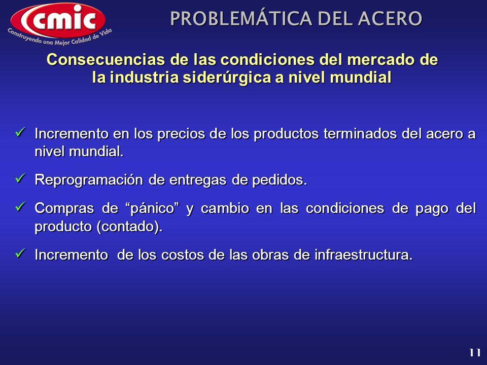 PROBLEMÁTICA DEL ACERO 11 Incremento en los precios de los productos terminados del acero a nivel mundial. Incremento en los precios de los productos