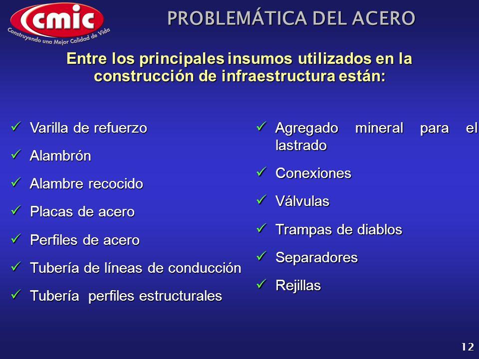 PROBLEMÁTICA DEL ACERO 12 Entre los principales insumos utilizados en la construcción de infraestructura están: Varilla de refuerzo Varilla de refuerz
