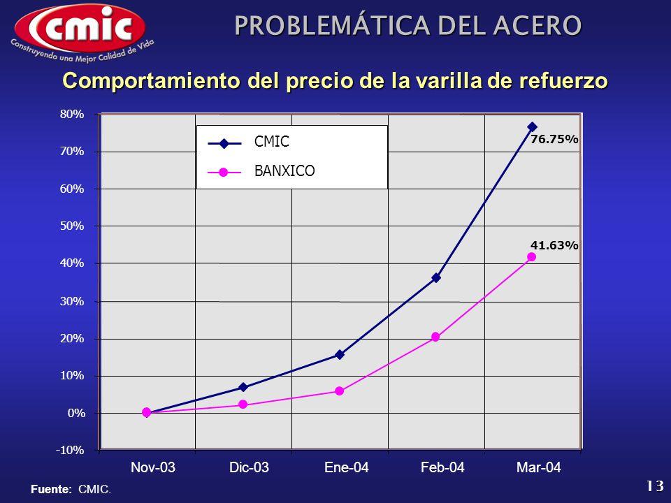 PROBLEMÁTICA DEL ACERO 13 Comportamiento del precio de la varilla de refuerzo -10% 0% 10% 20% 30% 40% 50% 60% 70% 80% Nov-03Dic-03Ene-04Feb-04Mar-04 C