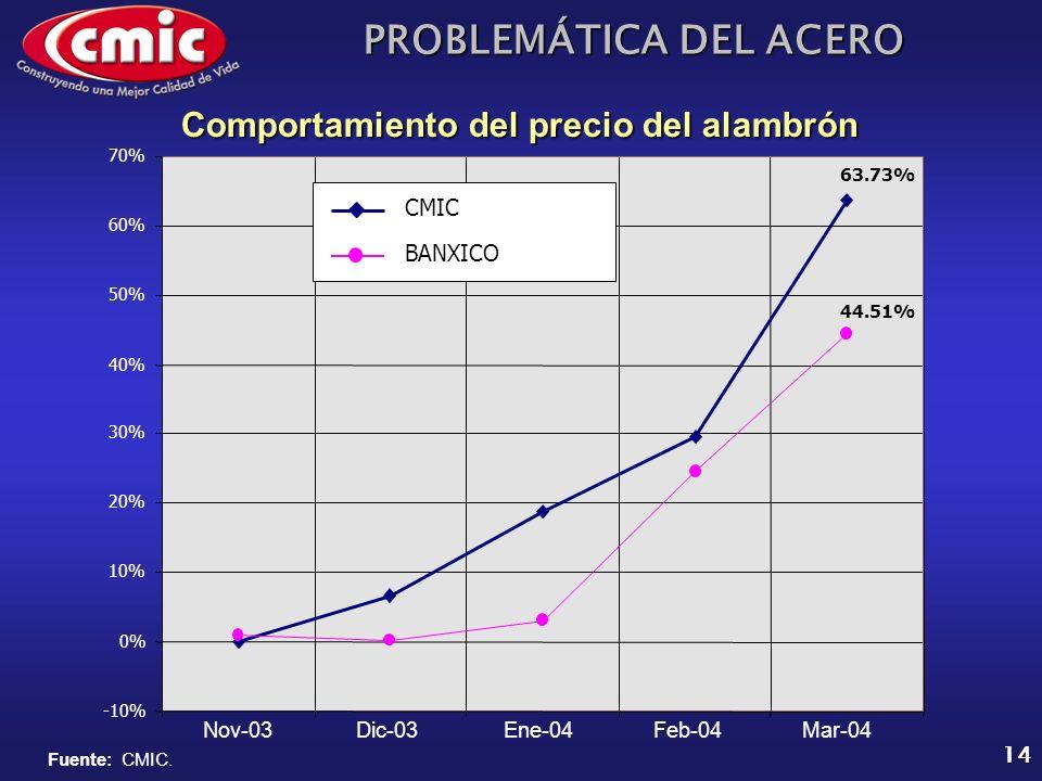 PROBLEMÁTICA DEL ACERO 14 Comportamiento del precio del alambrón Fuente: CMIC. -10% 0% 10% 20% 30% 40% 50% 60% 70% 63.73% 44.51% CMIC BANXICO Nov-03Di