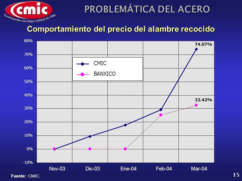PROBLEMÁTICA DEL ACERO 15 Comportamiento del precio del alambre recocido -10% 0% 10% 20% 30% 40% 50% 60% 70% 80% Nov-03Dic-03Ene-04Feb-04Mar-04 CMIC B
