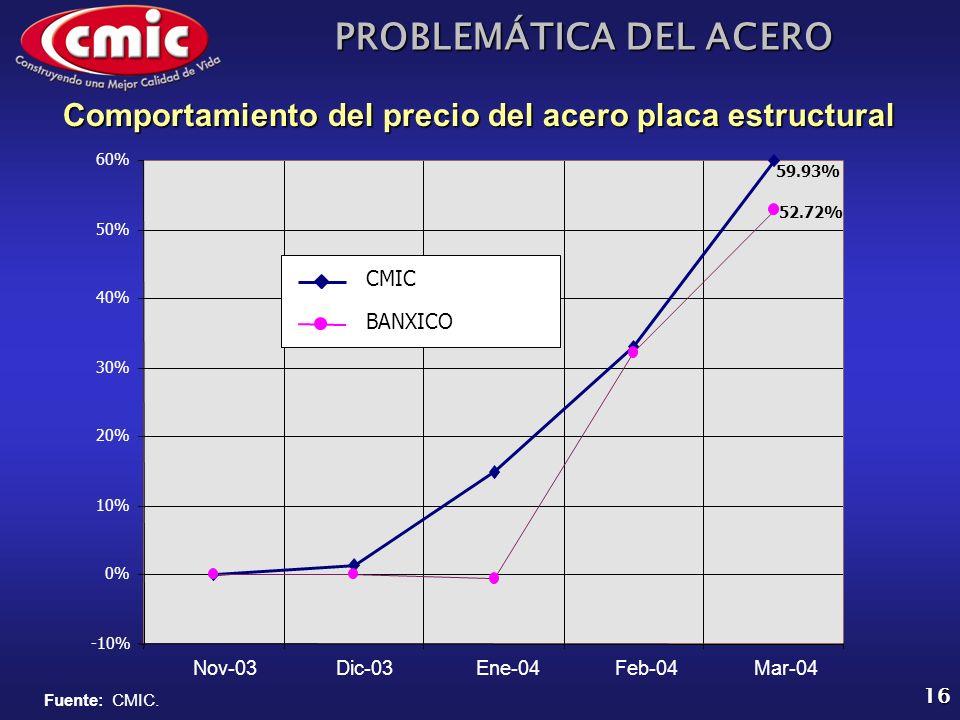 PROBLEMÁTICA DEL ACERO 16 Comportamiento del precio del acero placa estructural -10% 0% 10% 20% 30% 40% 50% 60% Nov-03Dic-03Ene-04Feb-04Mar-04 CMIC BA