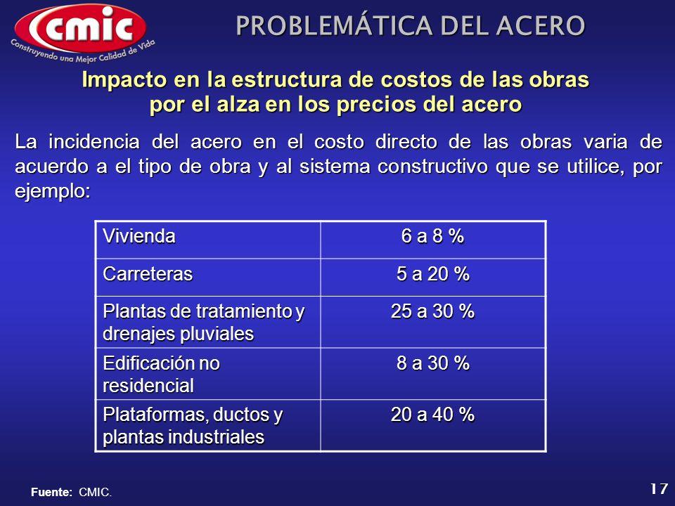 PROBLEMÁTICA DEL ACERO 17 Impacto en la estructura de costos de las obras por el alza en los precios del acero La incidencia del acero en el costo dir