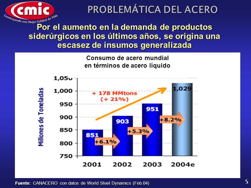 PROBLEMÁTICA DEL ACERO 5 Por el aumento en la demanda de productos siderúrgicos en los últimos años, se origina una escasez de insumos generalizada Fu