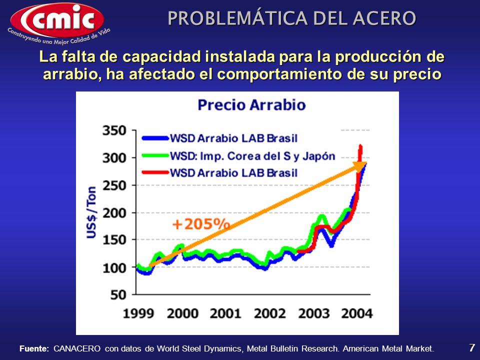 PROBLEMÁTICA DEL ACERO 7 Fuente: CANACERO con datos de World Steel Dynamics, Metal Bulletin Research. American Metal Market. La falta de capacidad ins