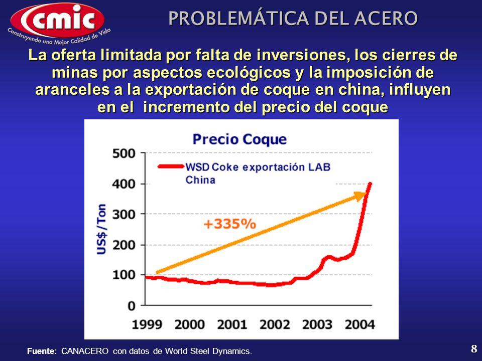PROBLEMÁTICA DEL ACERO 8 Fuente: CANACERO con datos de World Steel Dynamics. La oferta limitada por falta de inversiones, los cierres de minas por asp