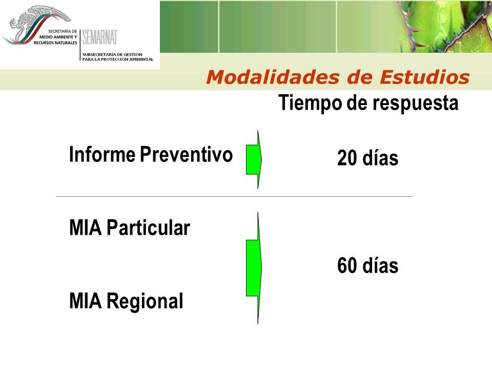 Modalidades de Estudios Informe Preventivo MIA Particular MIA Regional Tiempo de respuesta 20 días 60 días