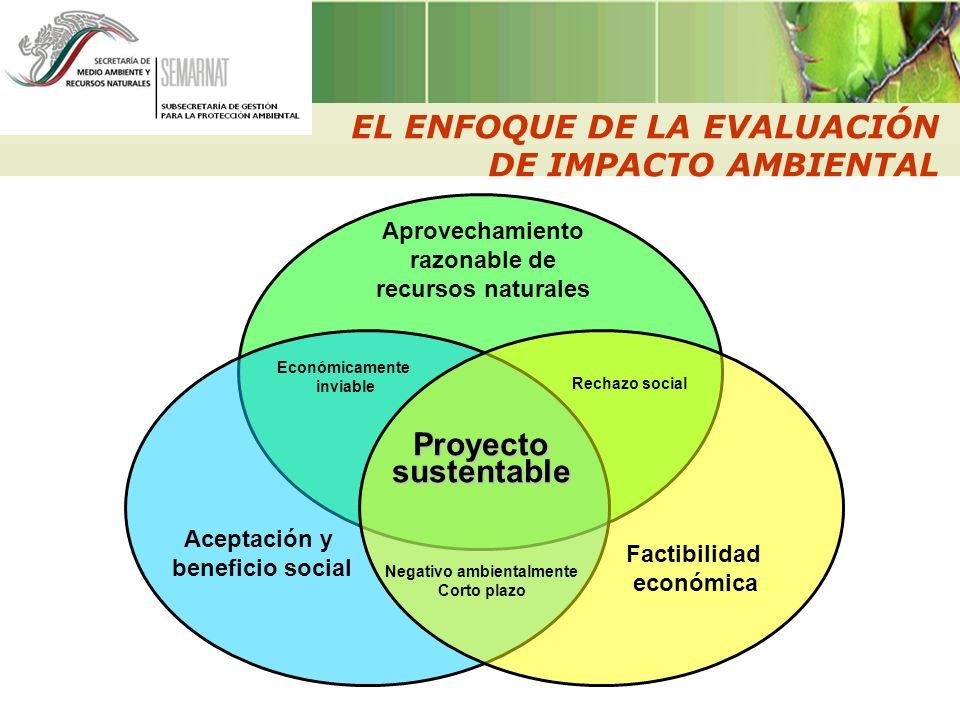 Aceptación y beneficio social Factibilidad económica Aprovechamiento razonable de recursos naturales Proyectosustentable EL ENFOQUE DE LA EVALUACIÓN D
