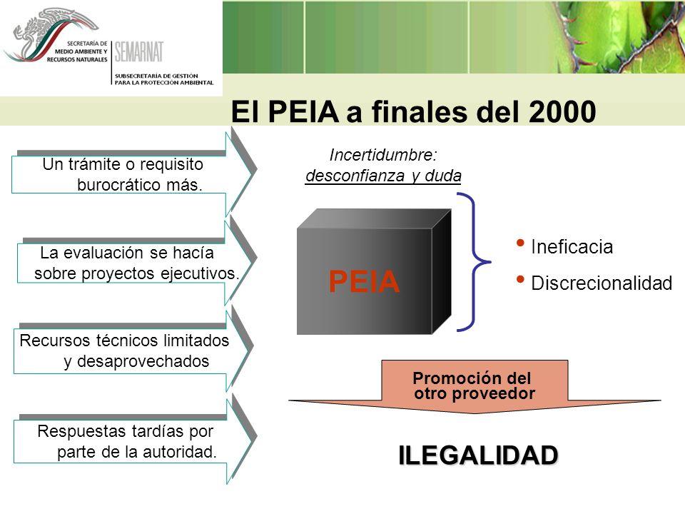 PROCESO Evaluación del Impacto Ambiental ENTRADA Manifestación de Impacto Ambiental SALIDA Resolutivo PromoventeConsultor Autoridad Ambiental Procedimiento de Evaluación del Impacto Ambiental Servicios derivados