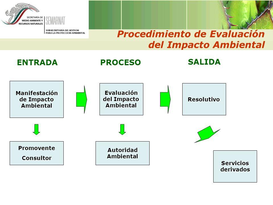 PROCESO Evaluación del Impacto Ambiental ENTRADA Manifestación de Impacto Ambiental SALIDA Resolutivo PromoventeConsultor Autoridad Ambiental Procedim