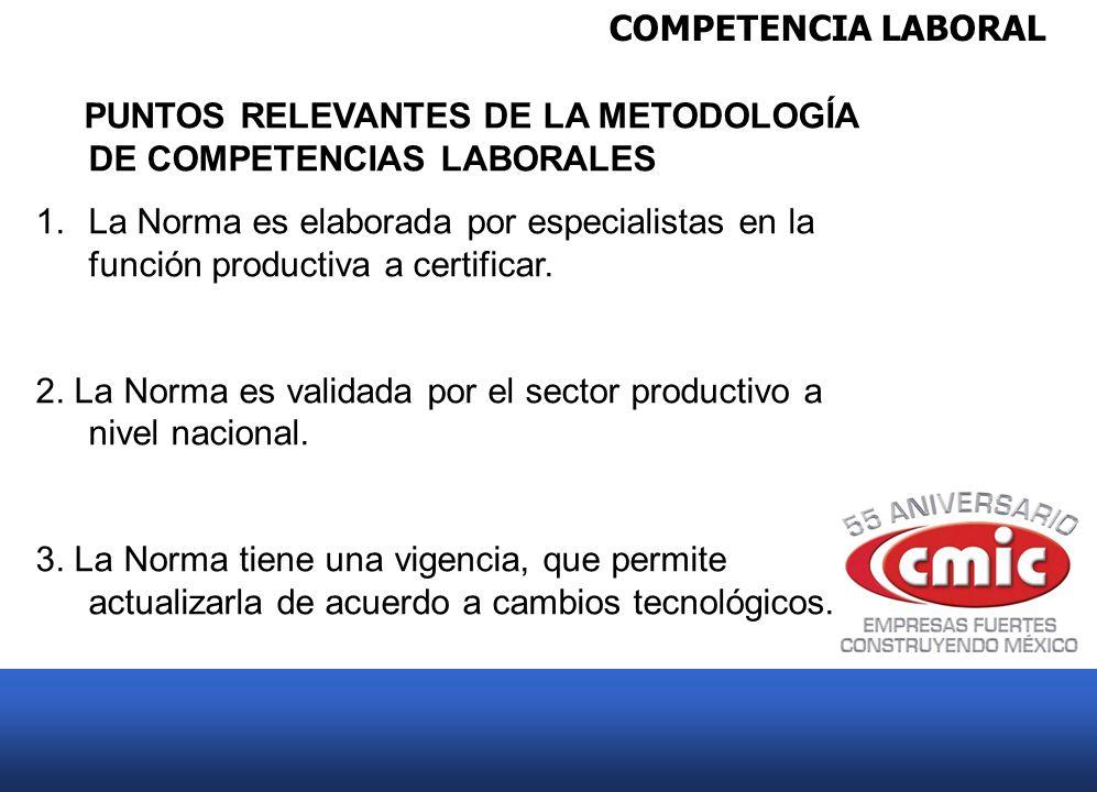 COMPETENCIA LABORAL PUNTOS RELEVANTES DE LA METODOLOGÍA DE COMPETENCIAS LABORALES 1.La Norma es elaborada por especialistas en la función productiva a