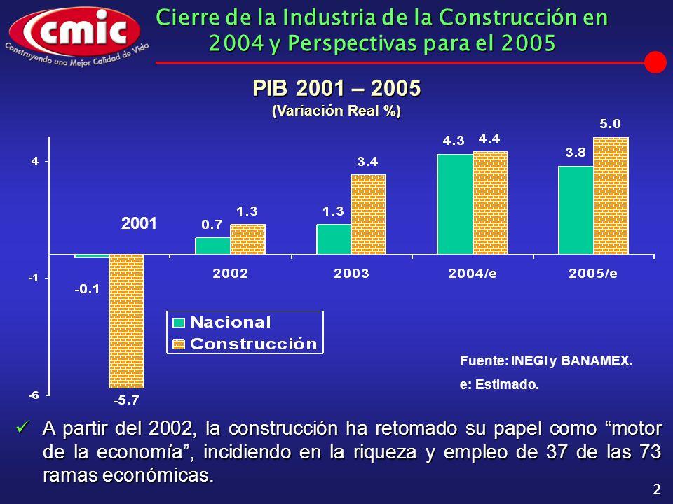 Cierre de la Industria de la Construcción en 2004 y Perspectivas para el 2005 2 PIB 2001 – 2005 (Variación Real %) Fuente: INEGI y BANAMEX.