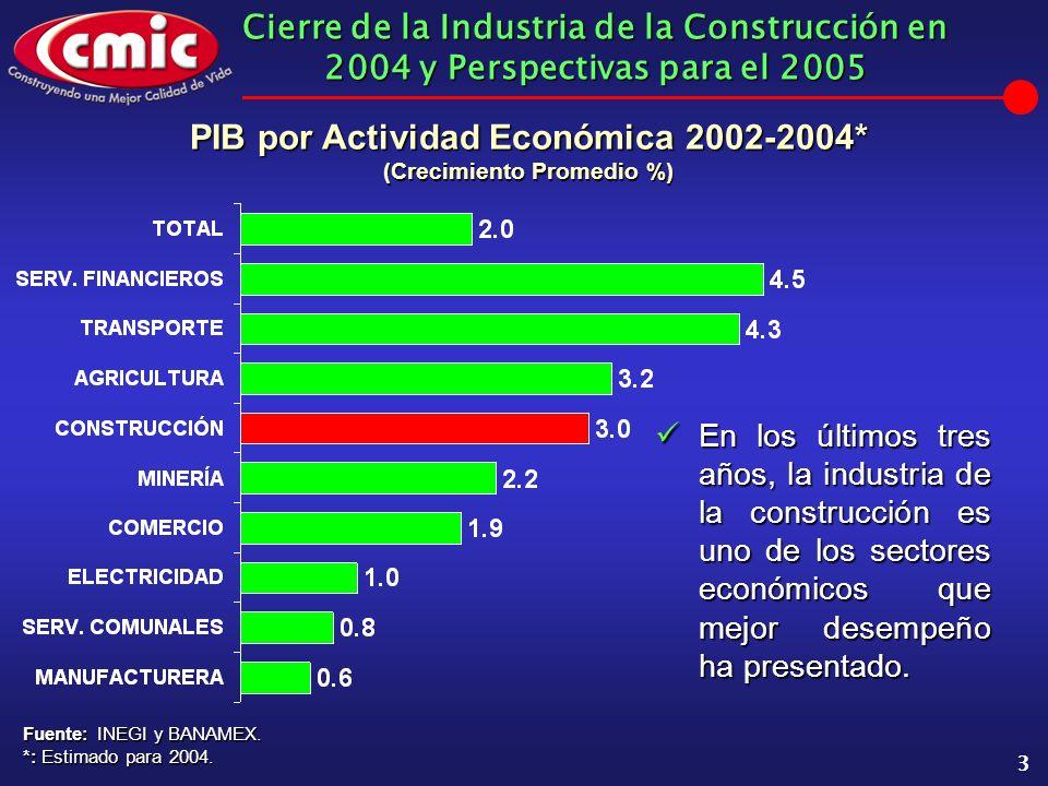 Cierre de la Industria de la Construcción en 2004 y Perspectivas para el 2005 3 PIB por Actividad Económica 2002-2004* (Crecimiento Promedio %) Fuente: INEGI y BANAMEX.