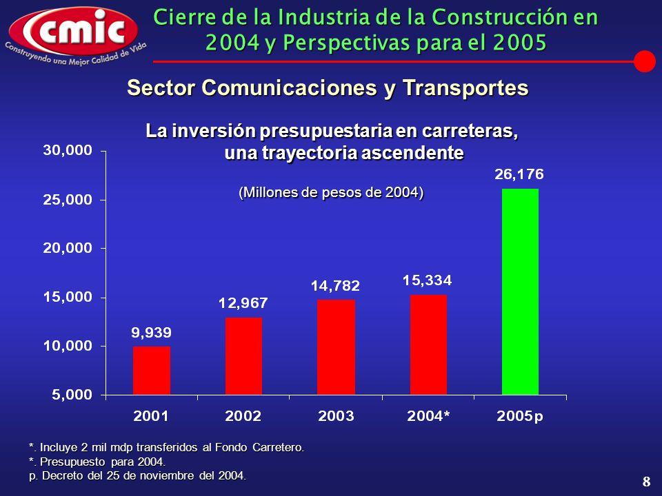 Cierre de la Industria de la Construcción en 2004 y Perspectivas para el 2005 8 (Millones de pesos de 2004) *.