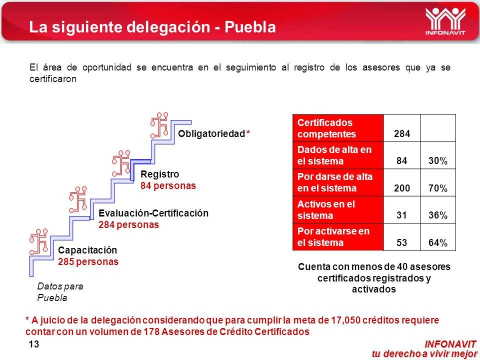 INFONAVIT tu derecho a vivir mejor tu derecho a vivir mejor 13 La siguiente delegación - Puebla El área de oportunidad se encuentra en el seguimiento