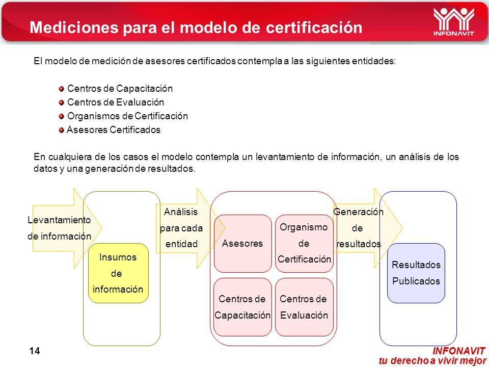 INFONAVIT tu derecho a vivir mejor tu derecho a vivir mejor 14 Mediciones para el modelo de certificación Centros de Capacitación Centros de Evaluació