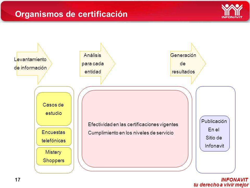 INFONAVIT tu derecho a vivir mejor tu derecho a vivir mejor 17 Efectividad en las certificaciones vigentes Cumplimiento en los niveles de servicio Cas