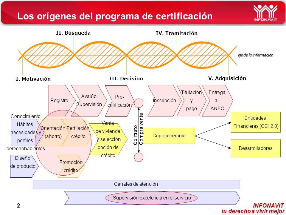 INFONAVIT tu derecho a vivir mejor tu derecho a vivir mejor 2 Los orígenes del programa de certificación Inscripción Diseño de producto Venta de vivie