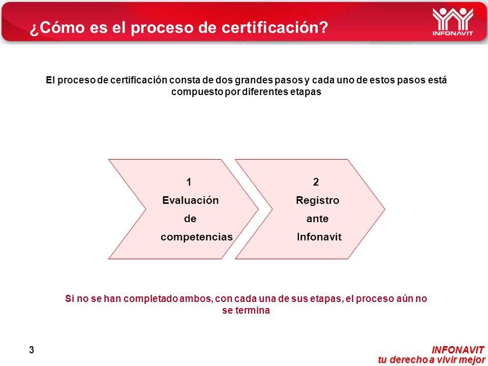 INFONAVIT tu derecho a vivir mejor tu derecho a vivir mejor 3 ¿Cómo es el proceso de certificación? El proceso de certificación consta de dos grandes