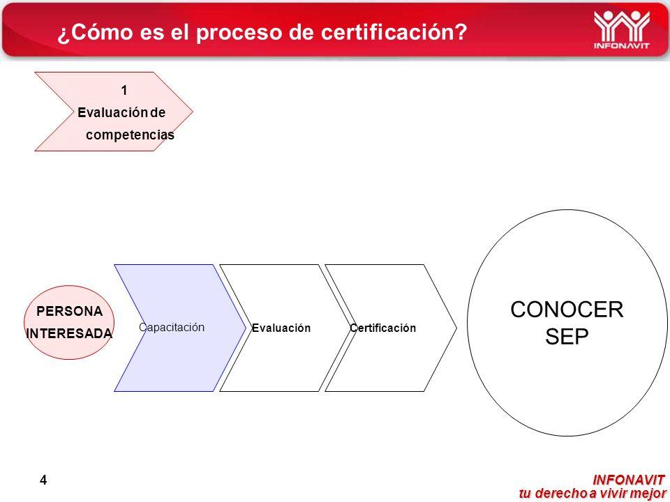 INFONAVIT tu derecho a vivir mejor tu derecho a vivir mejor 4 ¿Cómo es el proceso de certificación? 1 Evaluación de competencias PERSONA INTERESADA Ca