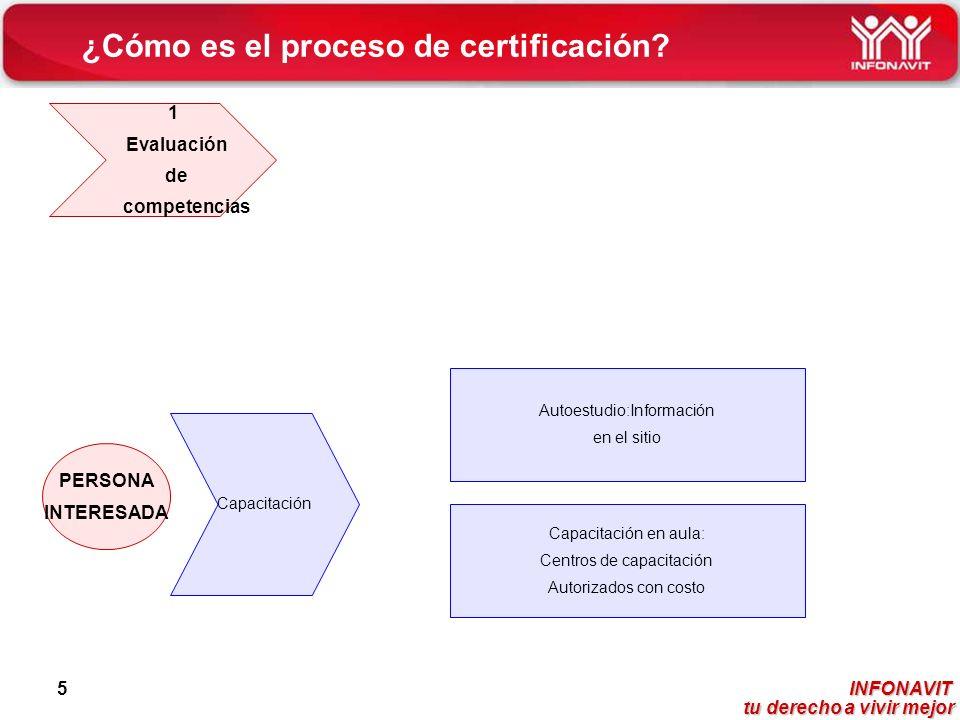 INFONAVIT tu derecho a vivir mejor tu derecho a vivir mejor 5 ¿Cómo es el proceso de certificación? PERSONA INTERESADA Capacitación Autoestudio:Inform