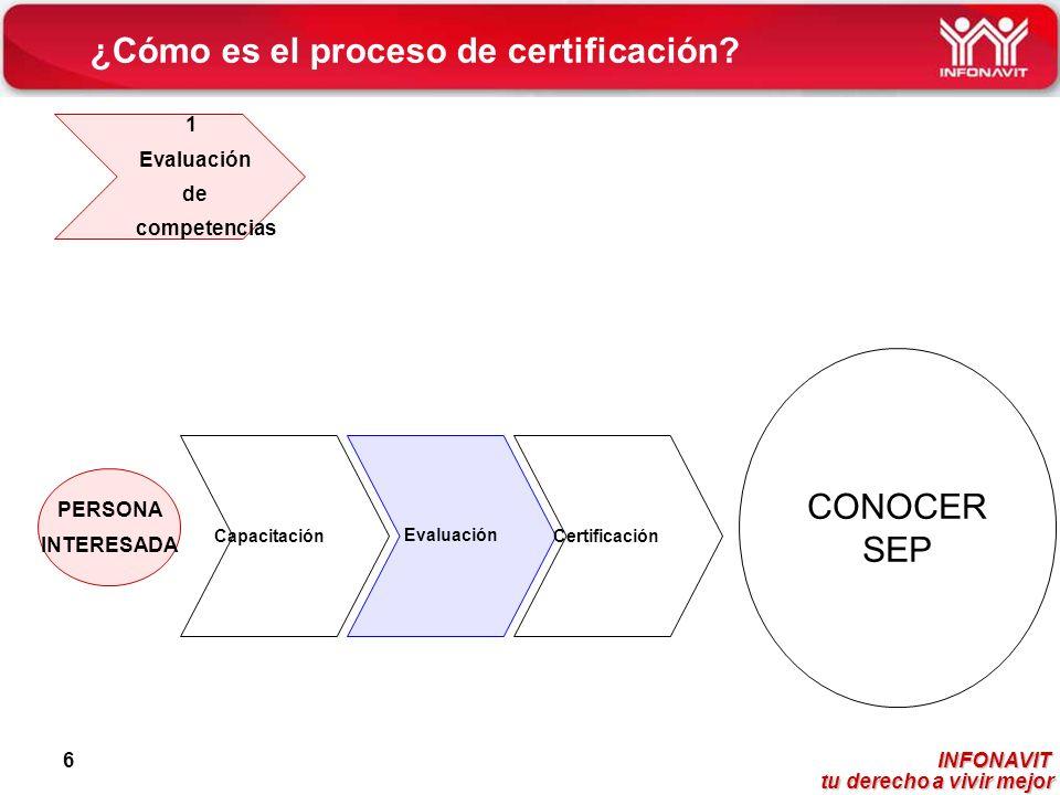 INFONAVIT tu derecho a vivir mejor tu derecho a vivir mejor 6 ¿Cómo es el proceso de certificación? PERSONA INTERESADA Capacitación Evaluación Certifi
