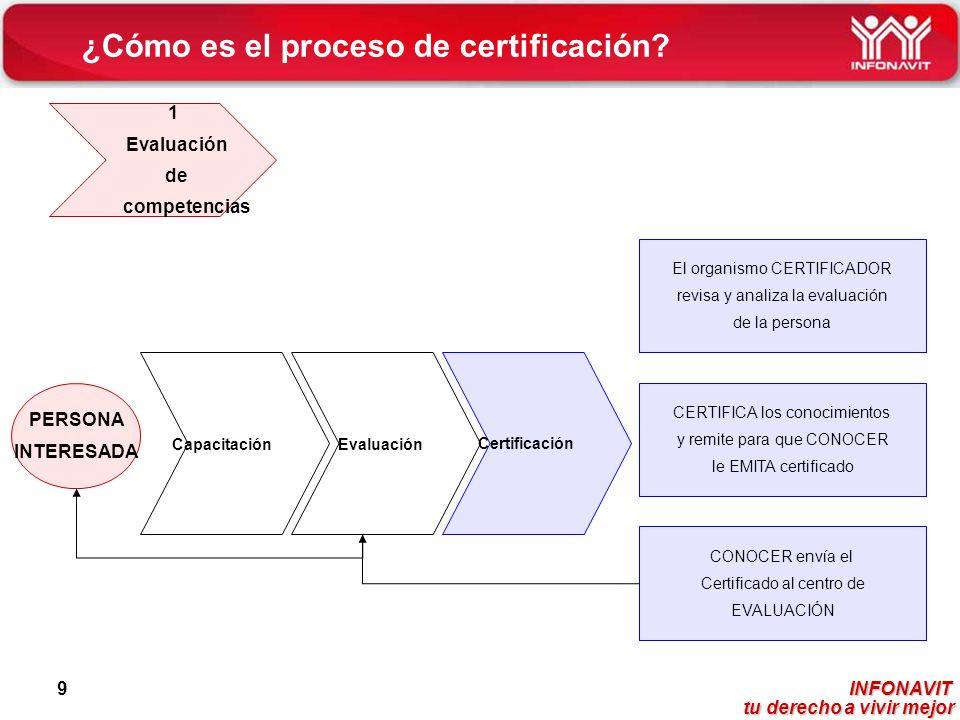 INFONAVIT tu derecho a vivir mejor tu derecho a vivir mejor 9 ¿Cómo es el proceso de certificación? PERSONA INTERESADA CapacitaciónEvaluación El organ
