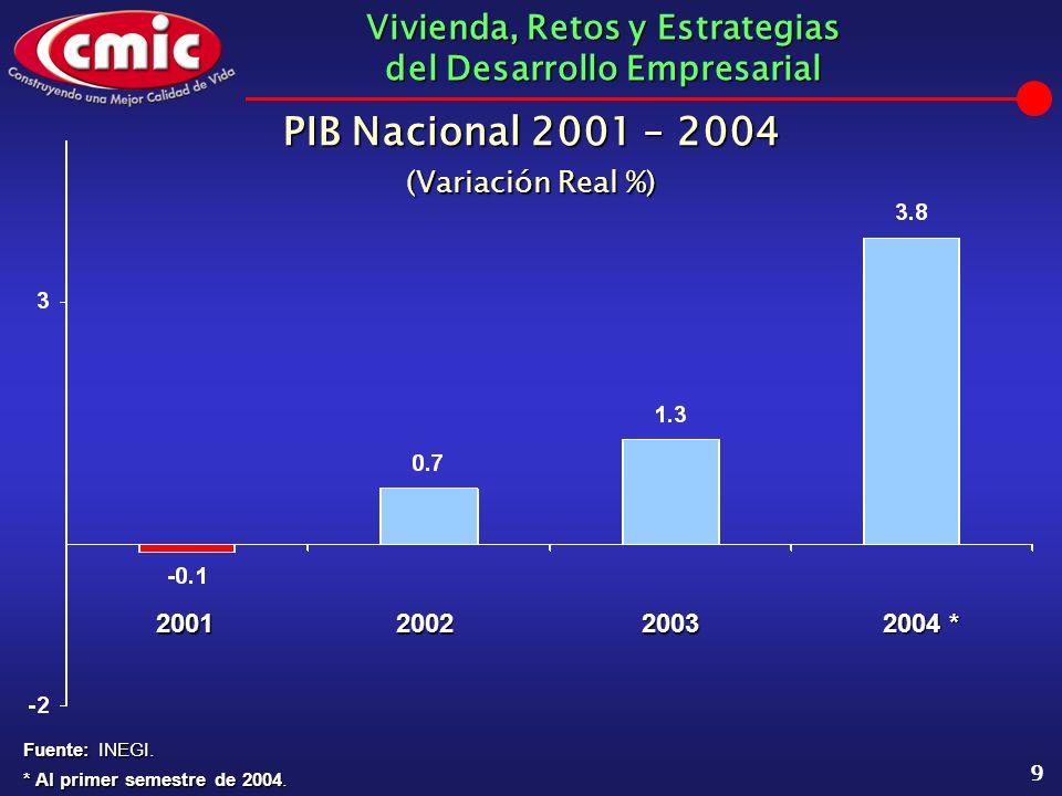Vivienda, Retos y Estrategias del Desarrollo Empresarial 10 En materia de empleo se crearon nuevos empleos: 2002 - 60,0002003 - 116,0002004 - 120,000 (Estimados) Fuente: CMIC.