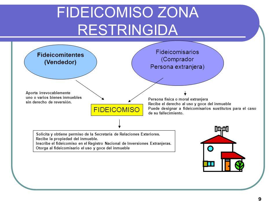 10 FIDEICOMISO PROPIEDAD FRACCIONAL Fideicomitente (s) aporta inmueble y / o efectivo FIDEICOMISO Obtiene permiso de la Secretaria de relaciones exteriores.