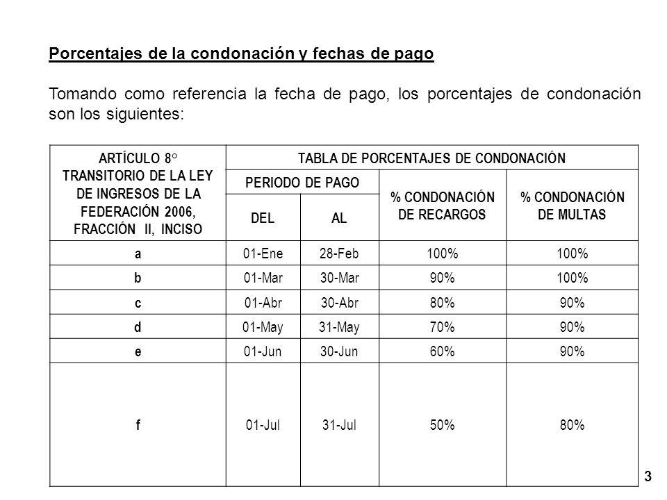 Porcentajes de la condonación y fechas de pago Tomando como referencia la fecha de pago, los porcentajes de condonación son los siguientes: ARTÍCULO 8° TRANSITORIO DE LA LEY DE INGRESOS DE LA FEDERACIÓN 2006, FRACCIÓN II, INCISO TABLA DE PORCENTAJES DE CONDONACIÓN PERIODO DE PAGO % CONDONACIÓN DE RECARGOS % CONDONACIÓN DE MULTAS DELAL a 01-Ene28-Feb100% b 01-Mar30-Mar90%100% c 01-Abr30-Abr80%90% d 01-May31-May70%90% e 01-Jun30-Jun60%90% f 01-Jul31-Jul50%80% 3
