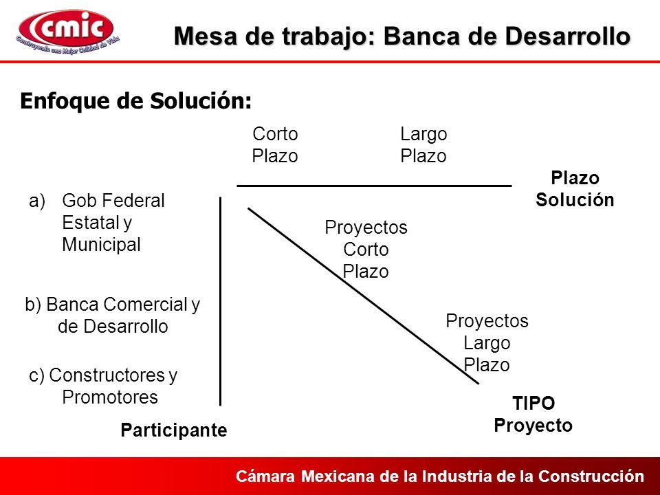 Cámara Mexicana de la Industria de la Construcción Fianzas Banca de Desarrollo PPS´s Grupos de Trabajo: