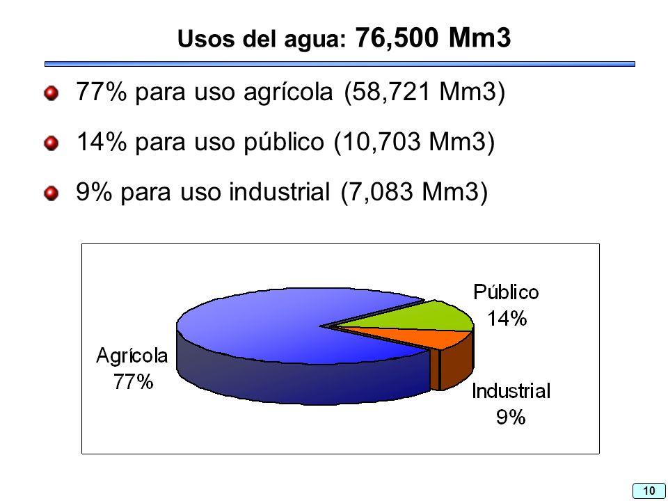 10 Usos del agua: 76,500 Mm3 77% para uso agrícola (58,721 Mm3) 14% para uso público (10,703 Mm3) 9% para uso industrial (7,083 Mm3)