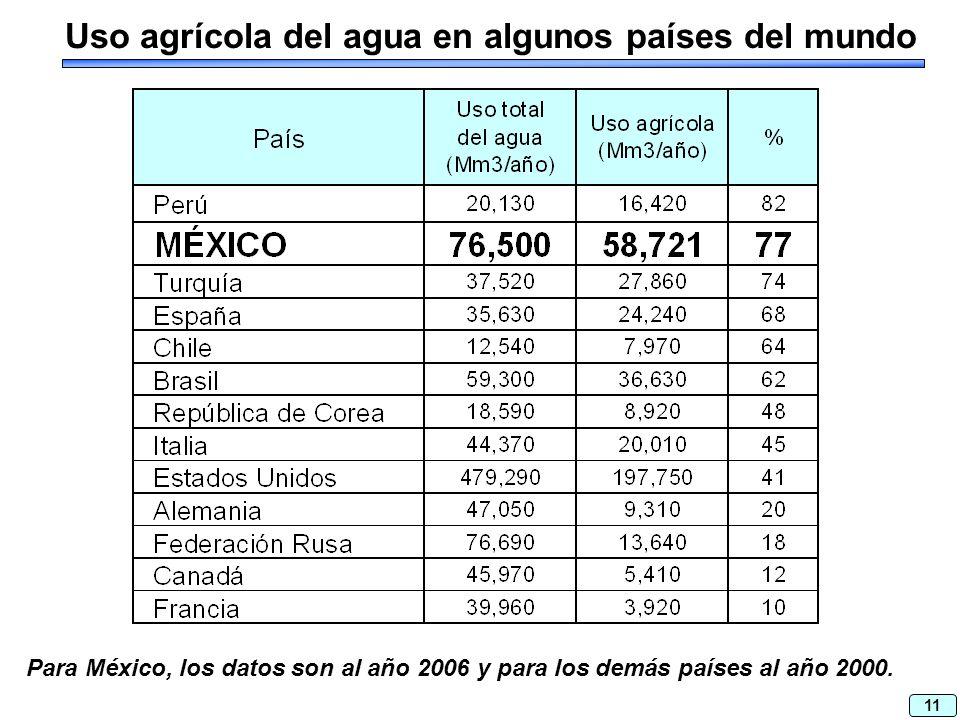 11 Uso agrícola del agua en algunos países del mundo Para México, los datos son al año 2006 y para los demás países al año 2000.