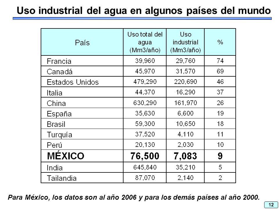 12 Uso industrial del agua en algunos países del mundo Para México, los datos son al año 2006 y para los demás países al año 2000.