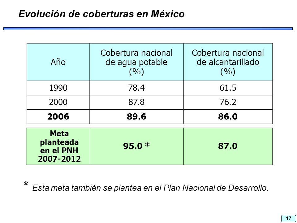 17 Evolución de coberturas en México Año Cobertura nacional de agua potable (%) Cobertura nacional de alcantarillado (%) 199078.461.5 200087.876.2 200689.686.0 Meta planteada en el PNH 2007-2012 95.0 *87.0 * Esta meta también se plantea en el Plan Nacional de Desarrollo.