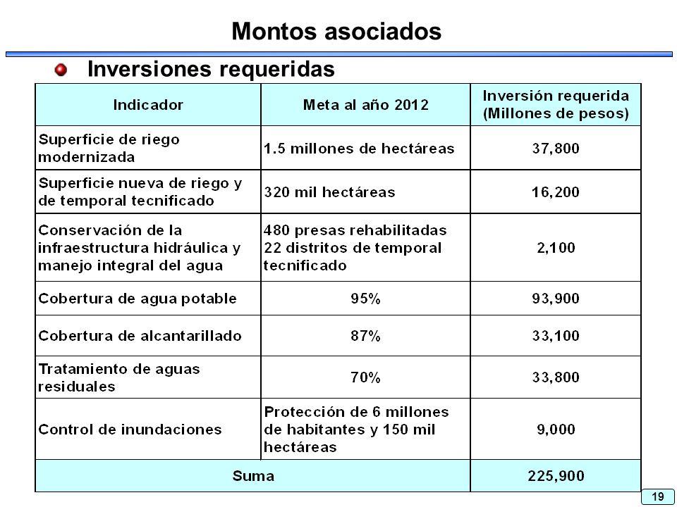 19 Inversiones requeridas Montos asociados