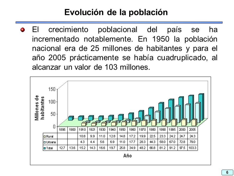 6 Evolución de la población El crecimiento poblacional del país se ha incrementado notablemente.
