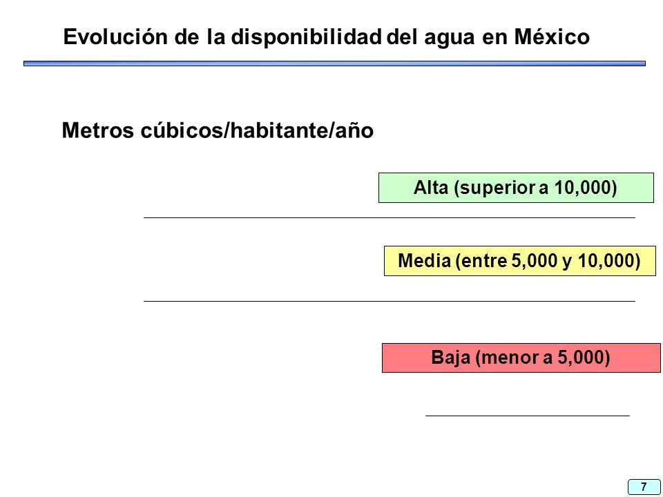 7 Evolución de la disponibilidad del agua en México Metros cúbicos/habitante/año Alta (superior a 10,000) Media (entre 5,000 y 10,000) Baja (menor a 5,000)
