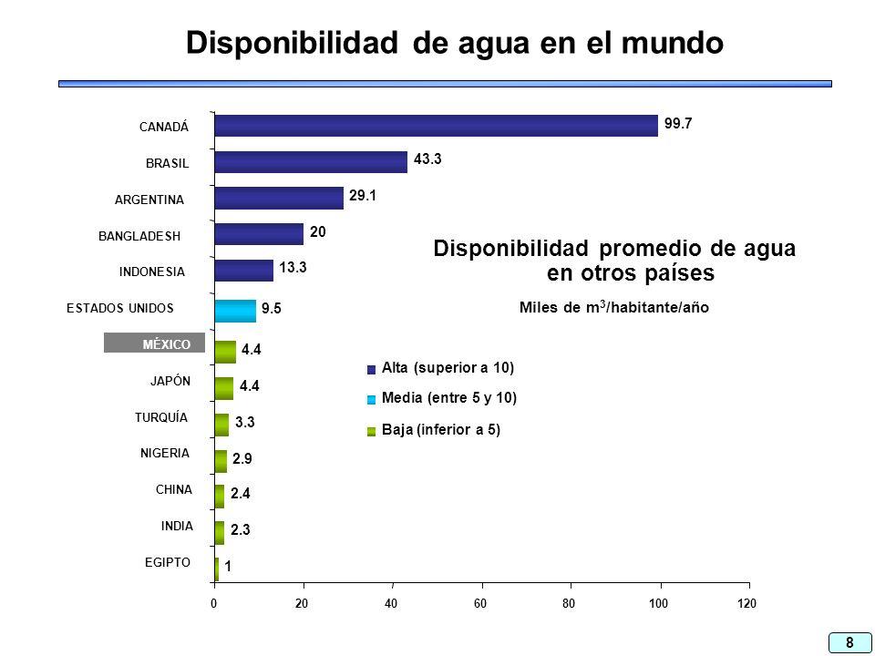 8 Disponibilidad de agua en el mundo 1 2.3 2.4 2.9 3.3 4.4 9.5 13.3 20 29.1 43.3 99.7 020406080100120 EGIPTO INDIA CHINA NIGERIA TURQUÍA JAPÓN MÉXICO ESTADOS UNIDOS INDONESIA BANGLADESH ARGENTINA BRASIL CANADÁ Alta (superior a 10) Media (entre 5 y 10) Baja (inferior a 5) Disponibilidad promedio de agua en otros países Miles de m 3 /habitante/año