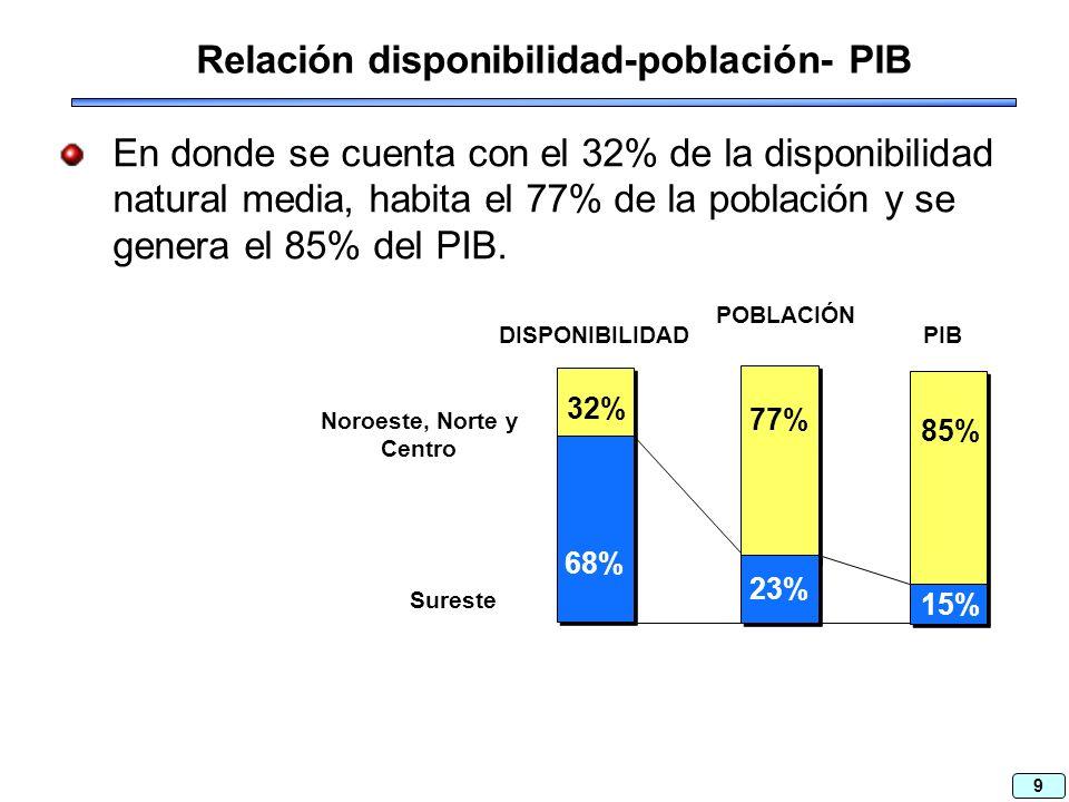 9 Relación disponibilidad-población- PIB En donde se cuenta con el 32% de la disponibilidad natural media, habita el 77% de la población y se genera el 85% del PIB.